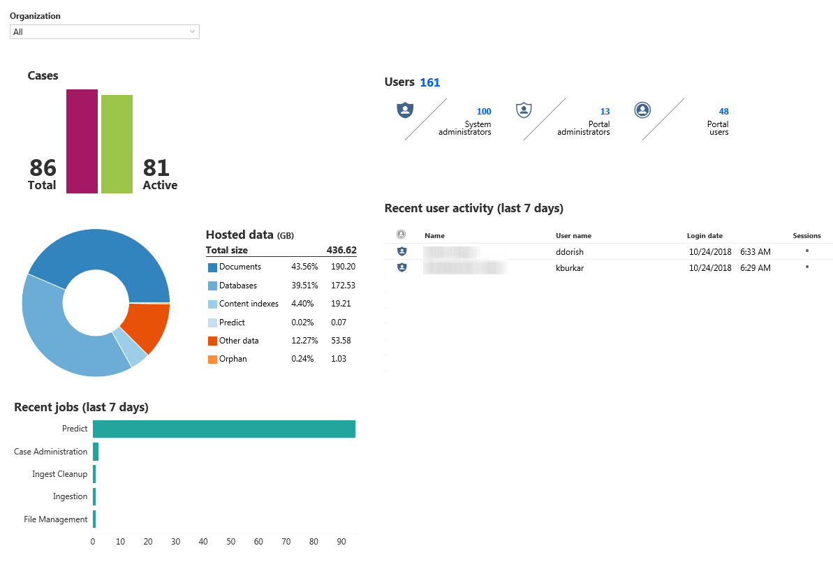 Organization Dashboard Summary Report showing information about cases, users, hosted data, recent jobs, and recent user activity.